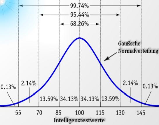Psychologie der Schule - Episode 31: Was ist Intelligenz ...